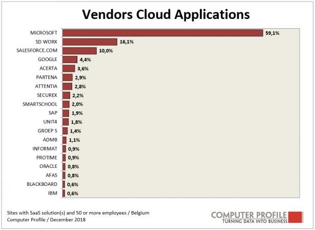 Leveranciers Cloud toepassingen 2018